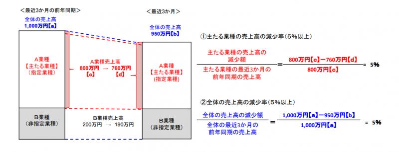 号 5 セーフティ 業種 ネット 指定